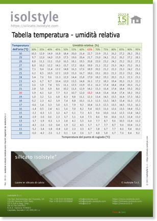 Tabella temperatura umidità relativa